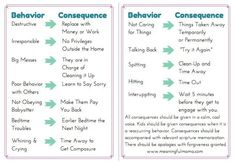 Parenting Books Online time Love And Logic Parenting Examples Behavior Consequences, Kids Behavior, Behavior Charts For Kids, Good Behavior Chart, Behavior And Discipline, Reward Chart Kids, Behavior Plans, Positive Behavior, Regras Super Nanny