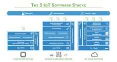Open Source for IoT Software Stacks