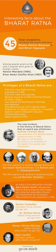 Bharat Ratna - Interesting facts and Information