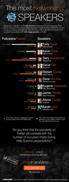 The most networking speakers of Web Summit 2013