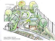 Resultado de imagen de permaculture design examples