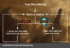 The decision making process while playing League of Legends!