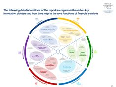 The Future Of Financial Services WEF