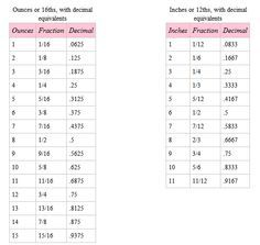 Conversion Table Inch Fractions And Decimals To Millimeters
