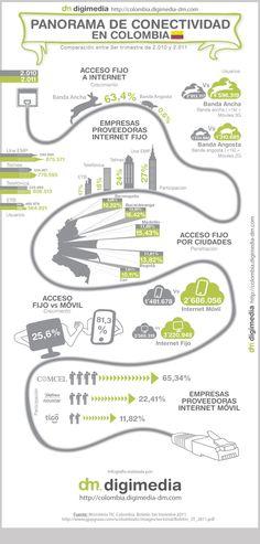 #infografia conectividad en #colombia