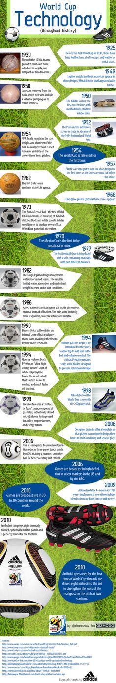 サッカーってとテクノロジーってあんまり関係ないって思いがちですよね。必要なのは足とボールと各人の才能と技術。でも、実は1930...
