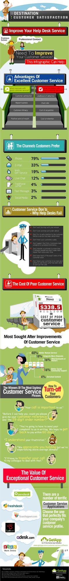 "[Infographic] Improve Your Customer Service – ""Destination Customer Satisfaction"" via getapp.com"