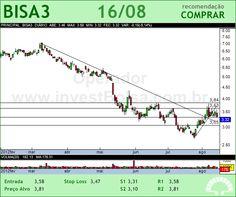 BROOKFIELD - BISA3 - 16/08/2012 #BISA3 #analises #bovespa