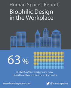The influence of Biophilic Design in the Workplace. Find out more at http://humanspaces.com/