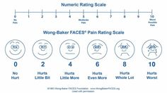 Reassessing the assessment of pain: how the numeric scale became ...