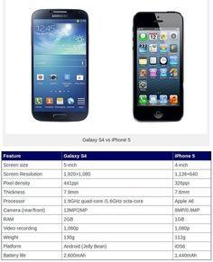 Samsung S4 vs Apple iPhone 5.... The galaxy kinda beats the iPhone