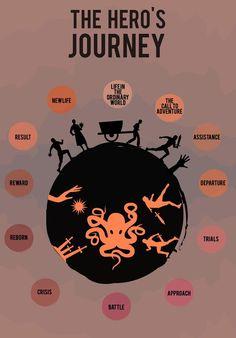 Creative Writing 481181541438756019 - The Hero's Journey Writing Promps, Book Writing Tips, English Writing Skills, Writing Characters, Writing Words, Fiction Writing, Writing Resources, Writing Outline, Writing Rubrics