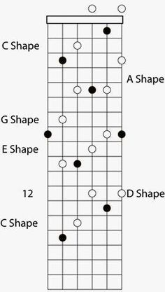 Spectacular How To Learn To Play Piano Chords. Ethereal How To Learn To Play Piano Chords. Music Theory Guitar, Jazz Guitar, Guitar Strings, Music Guitar, Playing Guitar, Learning Guitar, Ukulele, Basic Guitar Lessons, Acoustic Guitar Lessons
