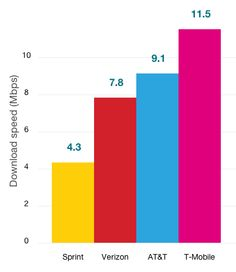OpenSignal testing ranks T-Mobile's LTE fastest network in the U.S. : TmoNewsTmoNews - http://www.capotefamily.com/2014/04/05/opensignal-testing-ranks-t-mobiles-lte-fastest-network-in-the-u-s-tmonewstmonews/?utm_source=pocket&utm_medium=capotefamily.com&utm_campaign=Pocket