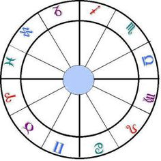astrology zodiac wheel-blank chart