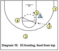 Basketball Offense - Triangle Offense, Coach's Clipboard Basketball Coaching and Playbook Basketball Plays, Basketball Coach, Detroit, Coaching, Triangle, Basketball, Training