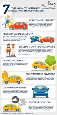 7 Types of Car Insurance You Should Consider Infographic. Topic: auto, insurer, driver, driving