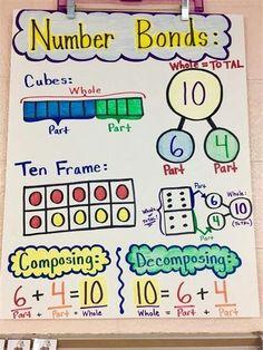 Addition Anchor Charts, Math Addition, Math Charts, Math Anchor Charts, Anchor Charts First Grade, Reading Anchor Charts, Math Strategies, Math Resources, Math Activities