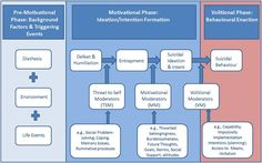 The IMV Model of Suicide - Suicidal Behaviour Research Lab