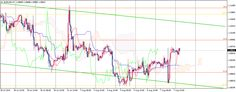 EUR/USD | Daily Technical Analysis | 10 August 2015