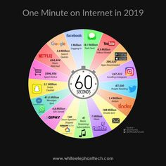 An overall analysis of how the world spends its one internet minute. Social Media Marketing Companies, Internet Marketing Company, Best Digital Marketing Company, Website Development Company, Web Development, Netflix Search, Digital Advertising Agency, Top Social Media, Best Seo Company