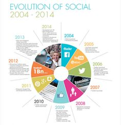 Evolution of Social