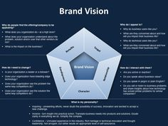 Strategic marketing plan template for brand vision