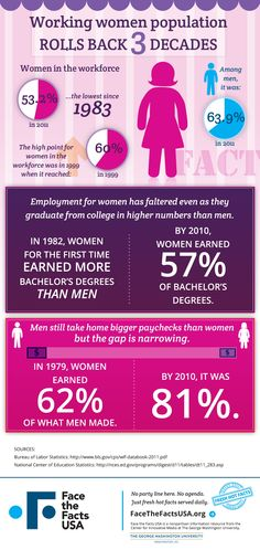 53.2 percent of women were employed in 2011, the lowest percentage since 1983. This compares to 63.9 percent of men. #ApolloMatrix #Design #Infographic