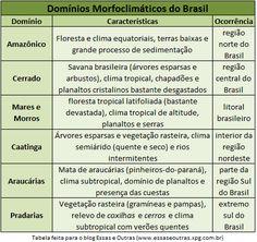 Domínios-morfoclimáticos-tabela