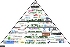 Google Image Result for http://classroomaid.files.wordpress.com/2012/04/teaching-with-technology.png