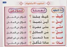 Image result for قواعد اللغة العربية