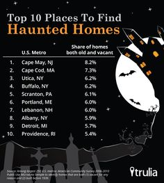 Where to Find Haunted Homes - Forbes