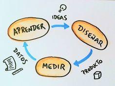 El método lean startup va genial para empezar empresas pero se puede aplicar su teoría a muchas otras áreas de nuestra vida. Se trata de comprobar de forma rápida a través de experimentos rápido y baratos si nuestras ideas son buenas. Comparte con un amigo la metodología!  __ #startup #empresa #negocios #empresario #emprendedores #emprender #negocio #leanstartup