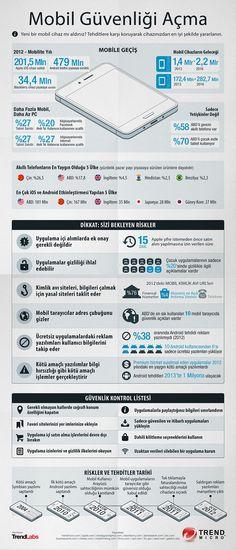 Mobil Güvenliği