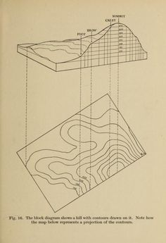 From a drawing of a hill with contour lines added to a contour map. From a drawing of a hill with contour lines added to a contour map. Architecture Mapping, Architecture Graphics, Architecture Drawings, Landscape Architecture, Contour Line, Contour Drawing, Drawing Tips, Map Design, Grafik Design