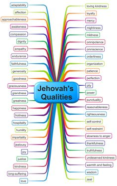 """A list could be made of more than 40 different qualities of Jehovah."" (Watchtower, June 15, 2013)  The following graphic contains the qualities mentioned in the Publications Index under Jehovah: Qualities By Name."