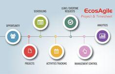 EcosAgile Timesheet & Project vuole offrire una risposta diretta ed immediata per la gestione di progetti e servizi verso clienti, fornendo tutti gli strumenti per rendere semplici ed efficienti le attività connesse, e fornire puntualmente le informazioni necessarie all'analisi e al controllo di progetto/commessa.