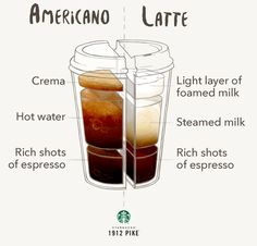 Learn the difference between two classic Starbucks espresso drinks: the Americano and the Latte. Starbucks Recipes, Starbucks Drinks, Coffee Recipes, Coffee Drinks, Starbucks Hacks, Coffee Carts, Coffee Shop, Coffee Truck, Coffee Coffee