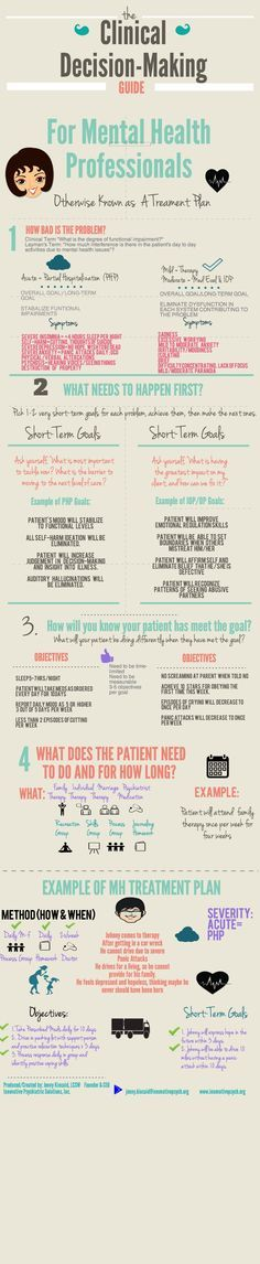 Clinical Decision-Making Guide for Mental Health Professionals