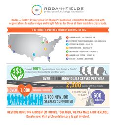 Rodan+Fields is such an amazing company!!  Changing skin and changing lives!!!  So impressed with all they do!!