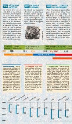Frise histoire littéraire - 19e siècle - 2