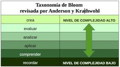Captura de pantalla 2015-12-03 a las 21.48.04 Professor, Bar Chart, Tenerife, Studying, Ideas, Cooperative Learning, Bloom's Taxonomy, Teacher, Teneriffe