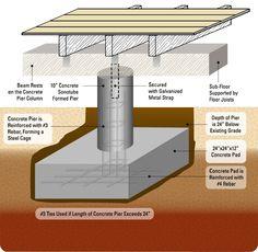 pier and beam diagram