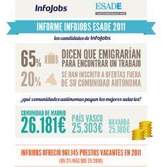 InfoJobs y ESADE presentan esta infografía con el estado del mercado laboral en España