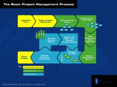 Project Management Process Diagram.