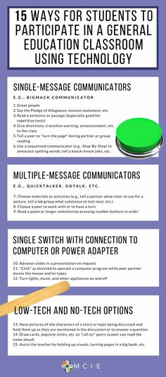 With a little creativity and some simple adaptive devices, teachers can create numerous opportunities throughout the day for the student to have an active role in class activities. Here are 15 ways for students to actively participate using different types of technology.