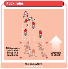 Know the four key ruck roles - betterrugbycoaching.com