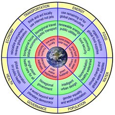 """""""Permaculture wheel - one if the coolest aspects of permaculture is how its practitioners creatively articulate concepts. this is a great example"""""""