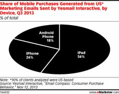 Most of the orders placed on mobile devices happened on tablets—and more than 99% of tablet purchases occurred on the iPad, with just a negl...