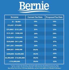 Bernie's Tax Proposal - Imgur